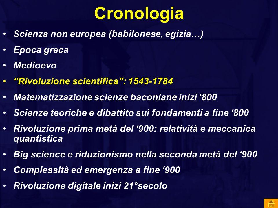 Cronologia Scienza non europea (babilonese, egizia…) Epoca greca