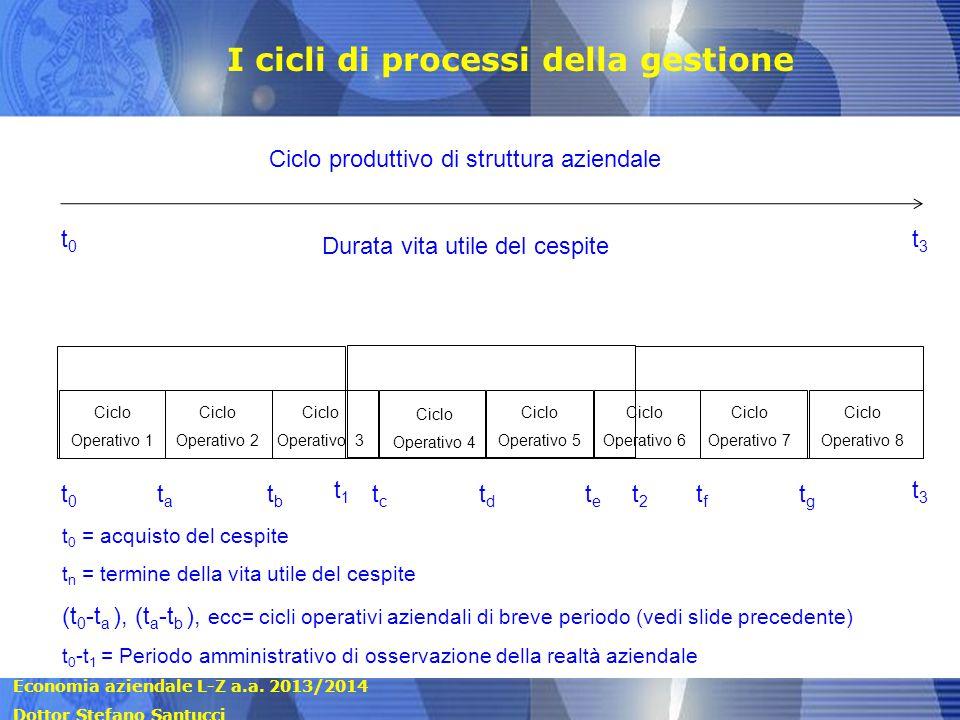 I cicli di processi della gestione