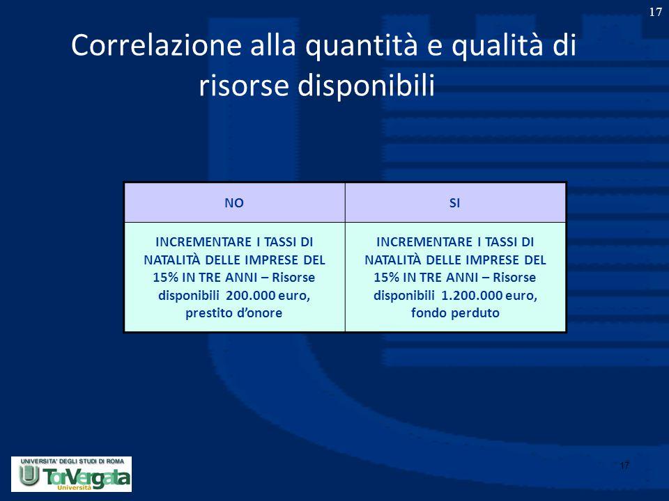 Correlazione alla quantità e qualità di risorse disponibili
