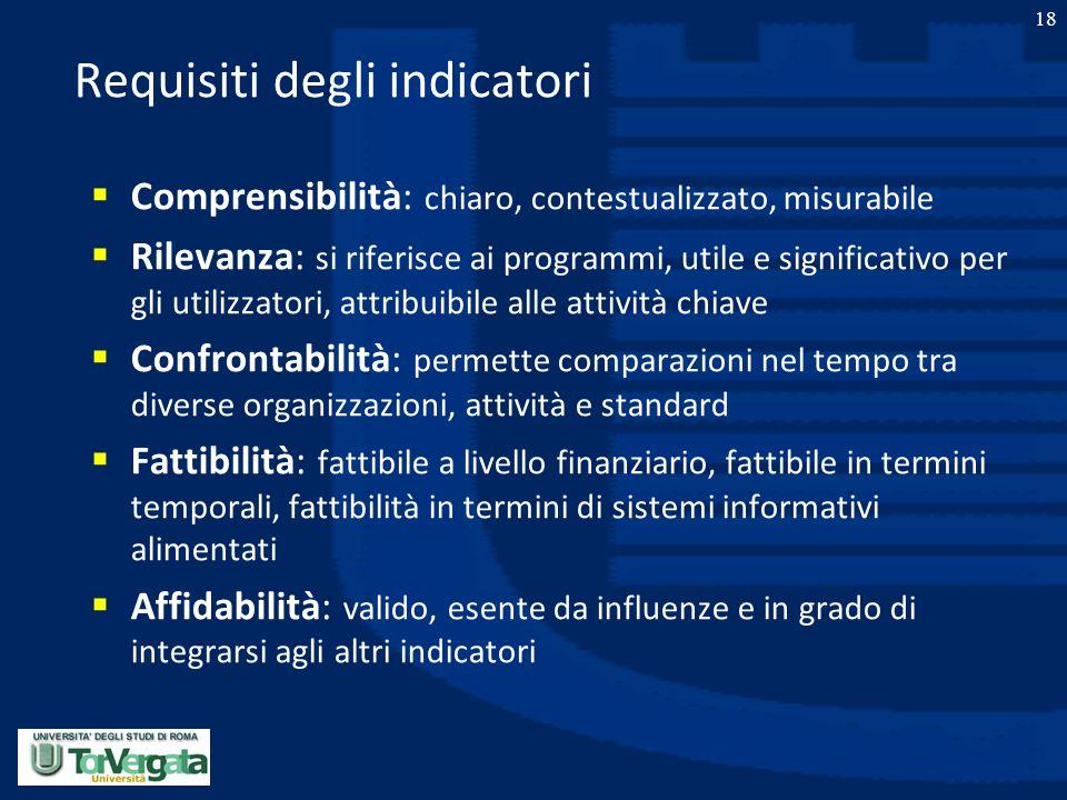 Requisiti degli indicatori