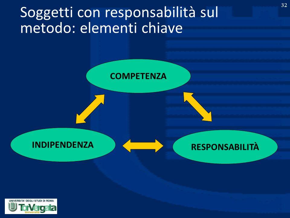 Soggetti con responsabilità sul metodo: elementi chiave