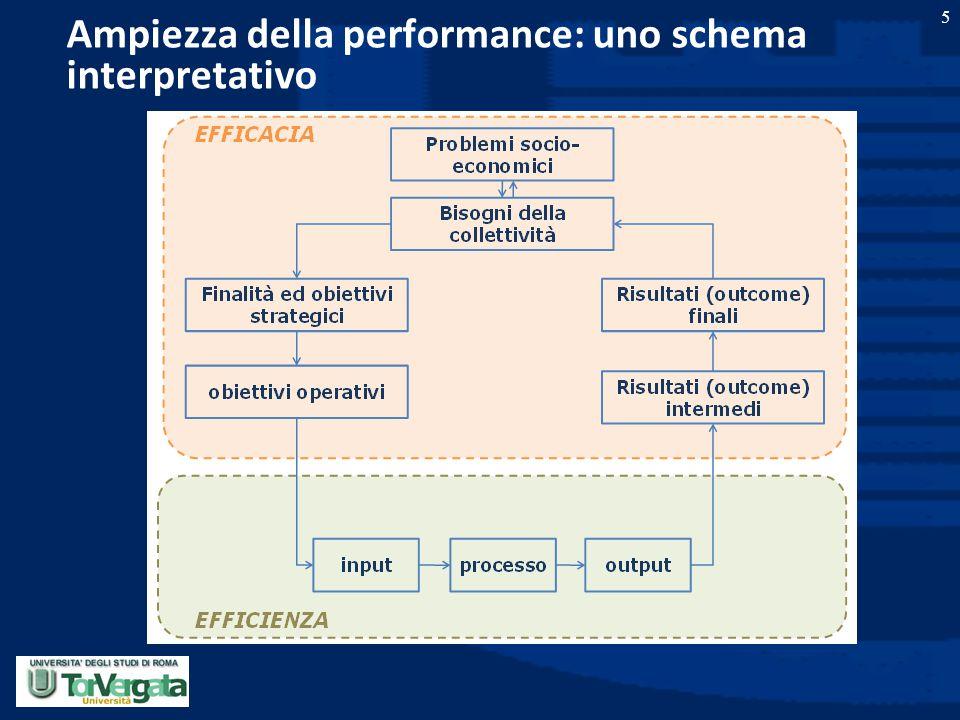 Ampiezza della performance: uno schema interpretativo