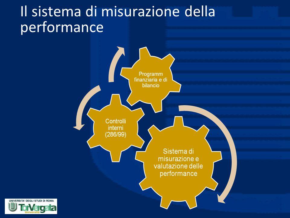 Il sistema di misurazione della performance