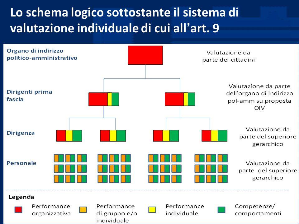 Lo schema logico sottostante il sistema di valutazione individuale di cui all'art. 9
