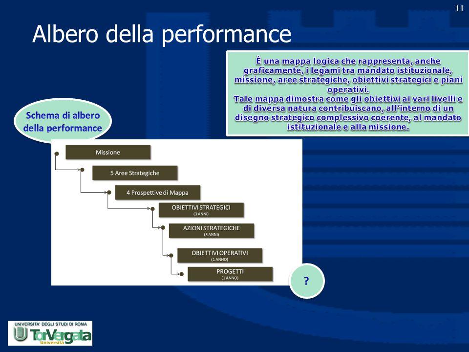 Albero della performance