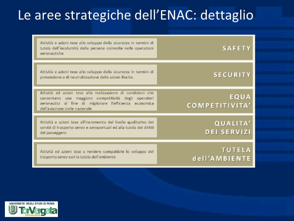 Le aree strategiche dell'ENAC: dettaglio