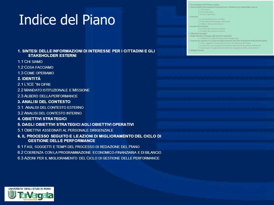 Indice del Piano
