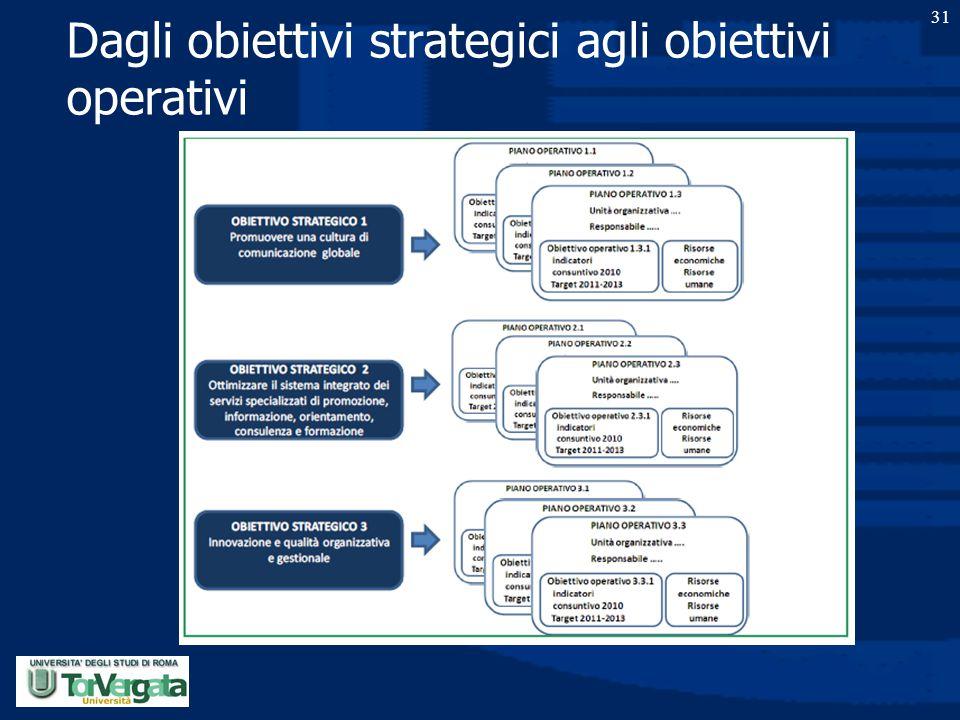 Dagli obiettivi strategici agli obiettivi operativi