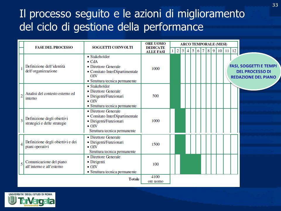 Il processo seguito e le azioni di miglioramento del ciclo di gestione della performance