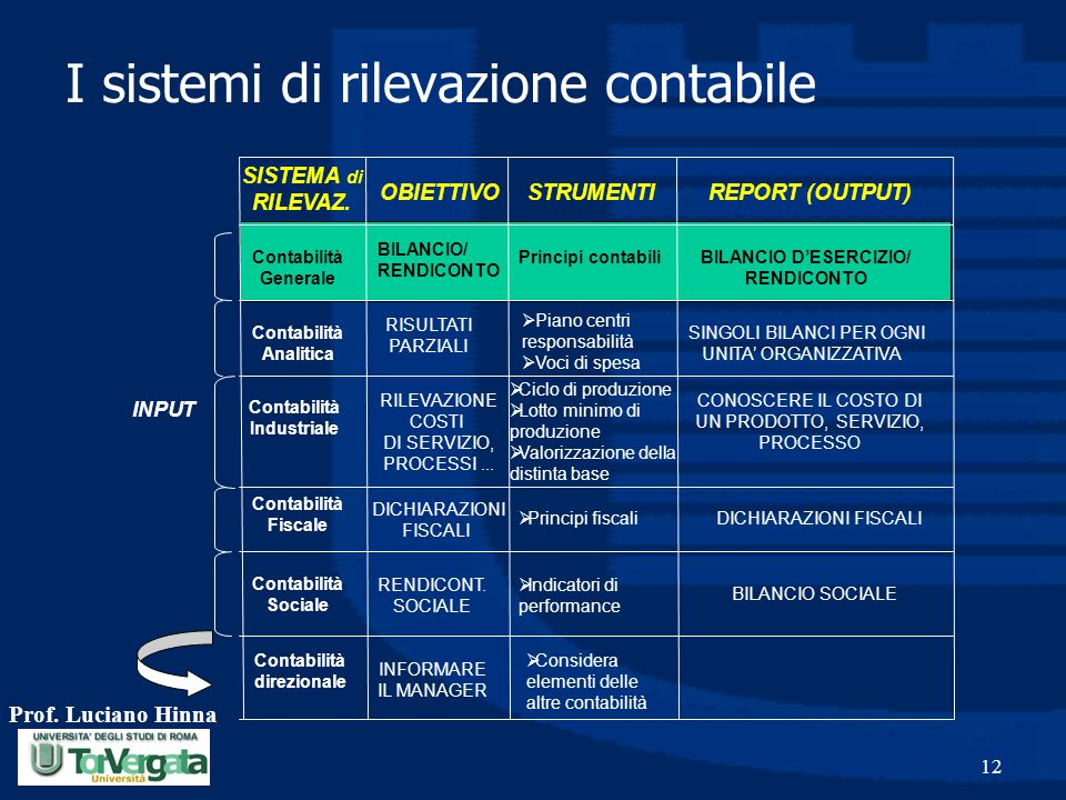 I sistemi di rilevazione contabile