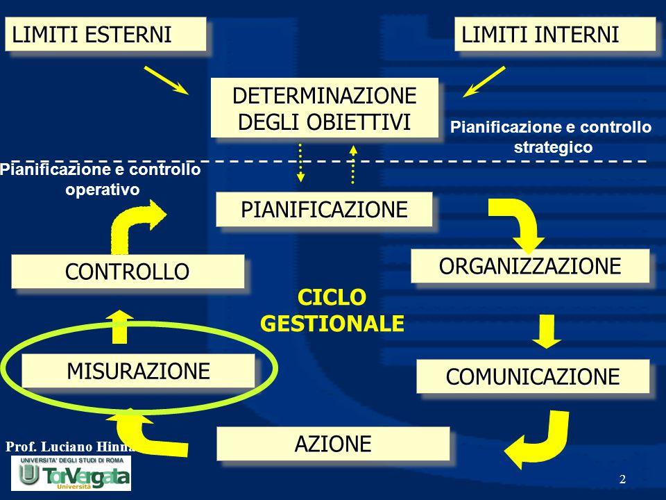 Pianificazione e controllo Pianificazione e controllo
