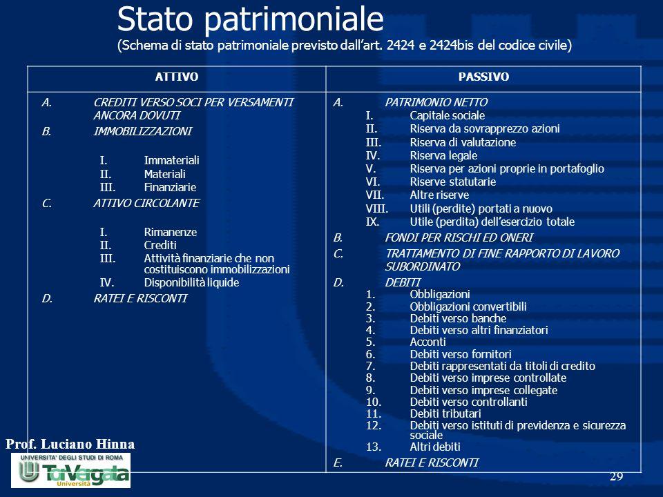 Stato patrimoniale (Schema di stato patrimoniale previsto dall'art