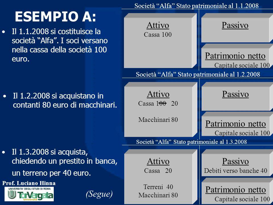 ESEMPIO A: Attivo Passivo Patrimonio netto Attivo Passivo