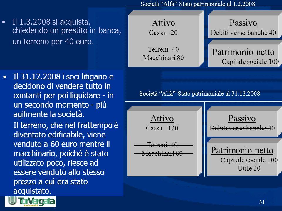 Società Alfa Stato patrimoniale al 31.12.2008