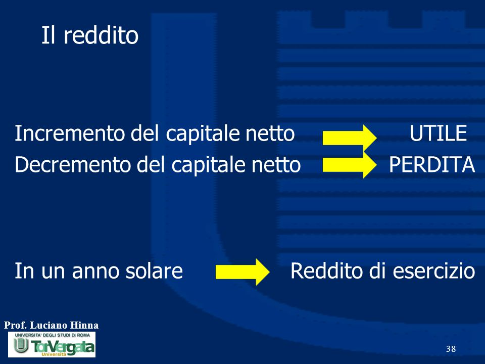 Il reddito Incremento del capitale netto UTILE