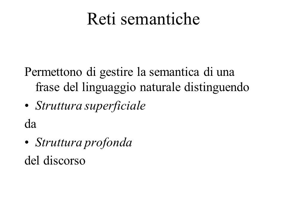 Reti semantiche Permettono di gestire la semantica di una frase del linguaggio naturale distinguendo.