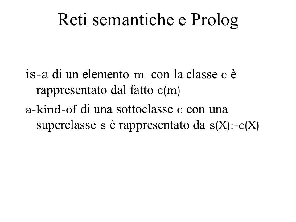 Reti semantiche e Prolog