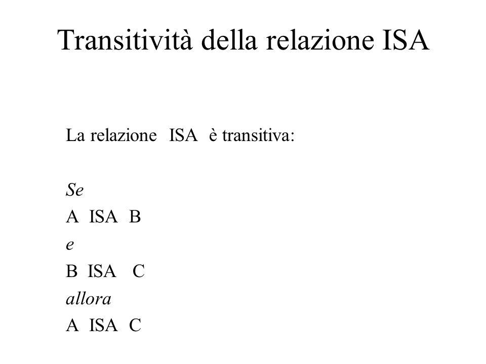 Transitività della relazione ISA