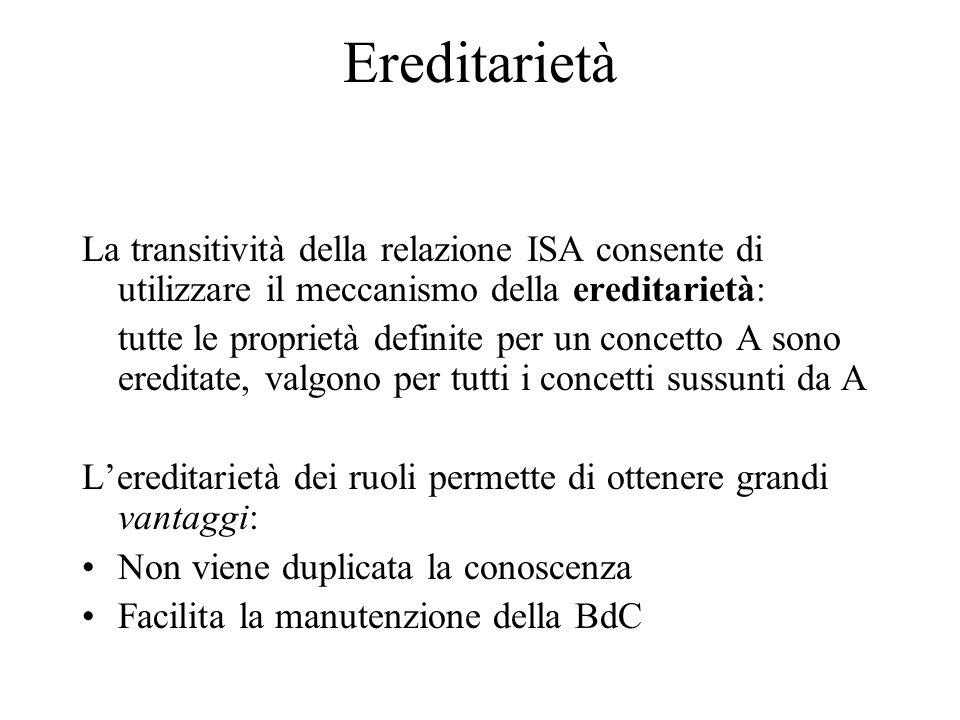 Ereditarietà La transitività della relazione ISA consente di utilizzare il meccanismo della ereditarietà: