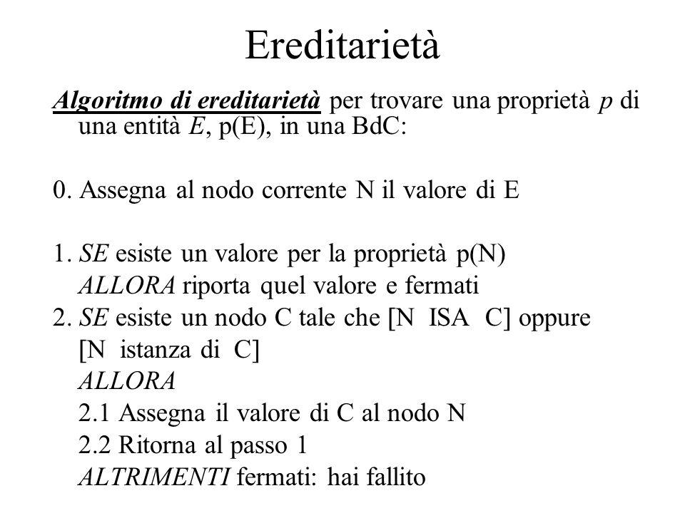 Ereditarietà Algoritmo di ereditarietà per trovare una proprietà p di una entità E, p(E), in una BdC: