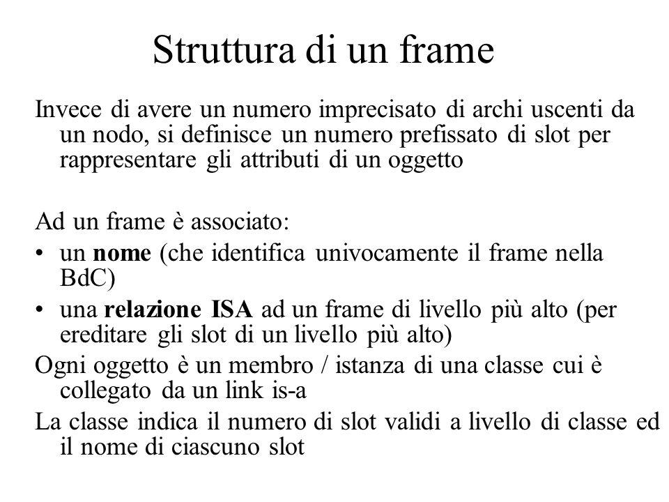 Struttura di un frame
