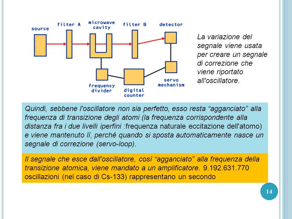 La variazione del segnale viene usata per creare un segnale di correzione che viene riportato all oscillatore.