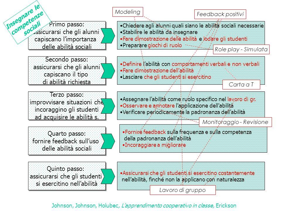 Insegnare le competenze sociali