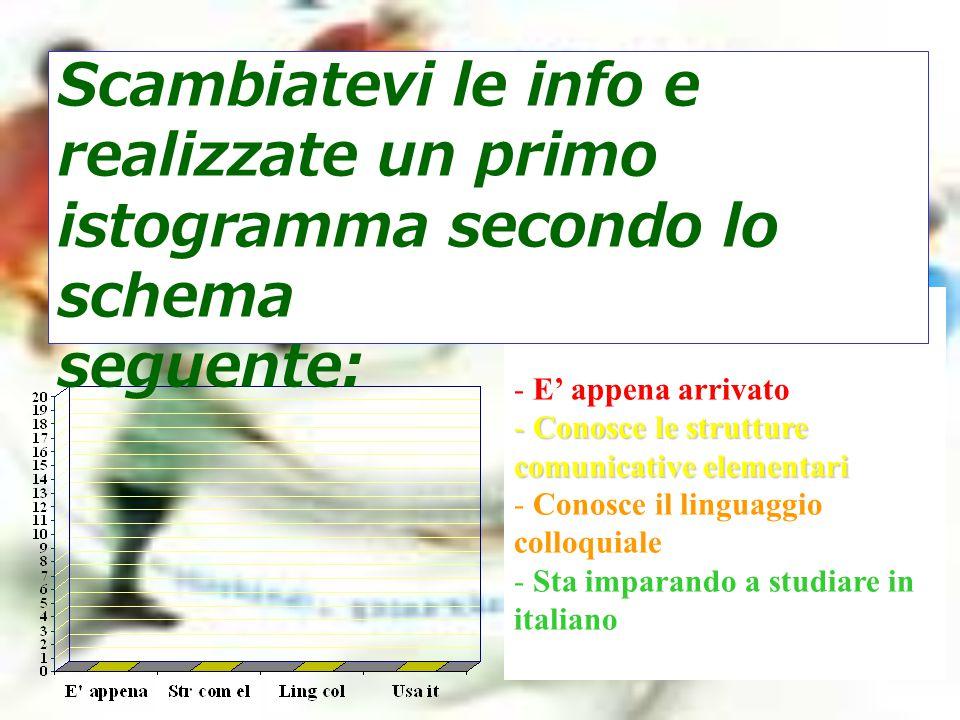 Scambiatevi le info e realizzate un primo istogramma secondo lo schema