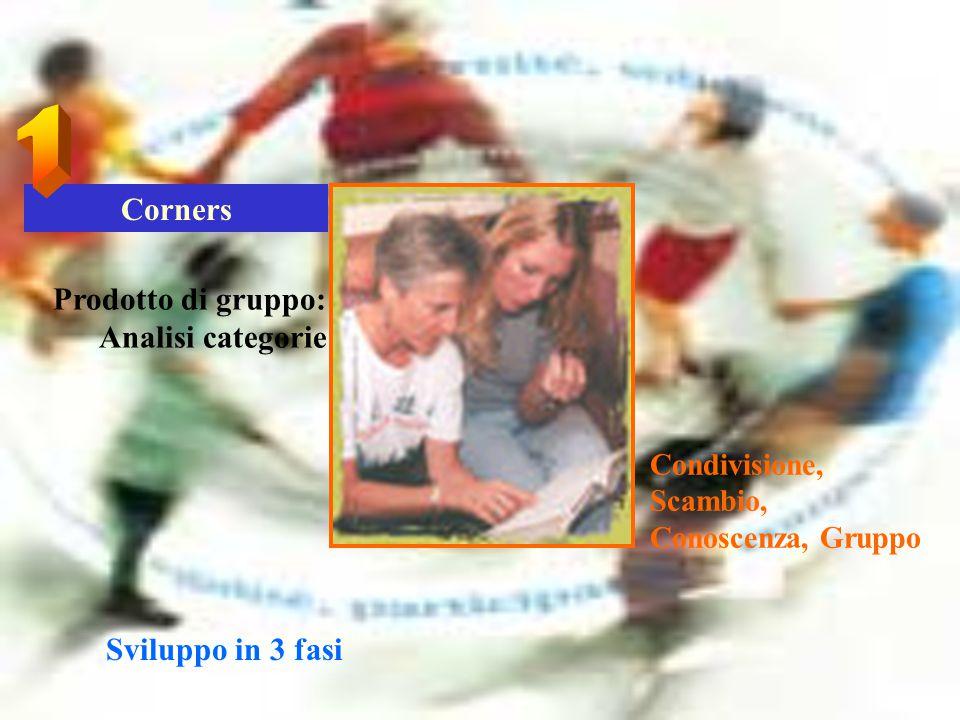 1 Corners Prodotto di gruppo: Analisi categorie Sviluppo in 3 fasi