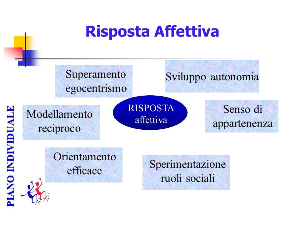 Risposta Affettiva Superamento egocentrismo Sviluppo autonomia