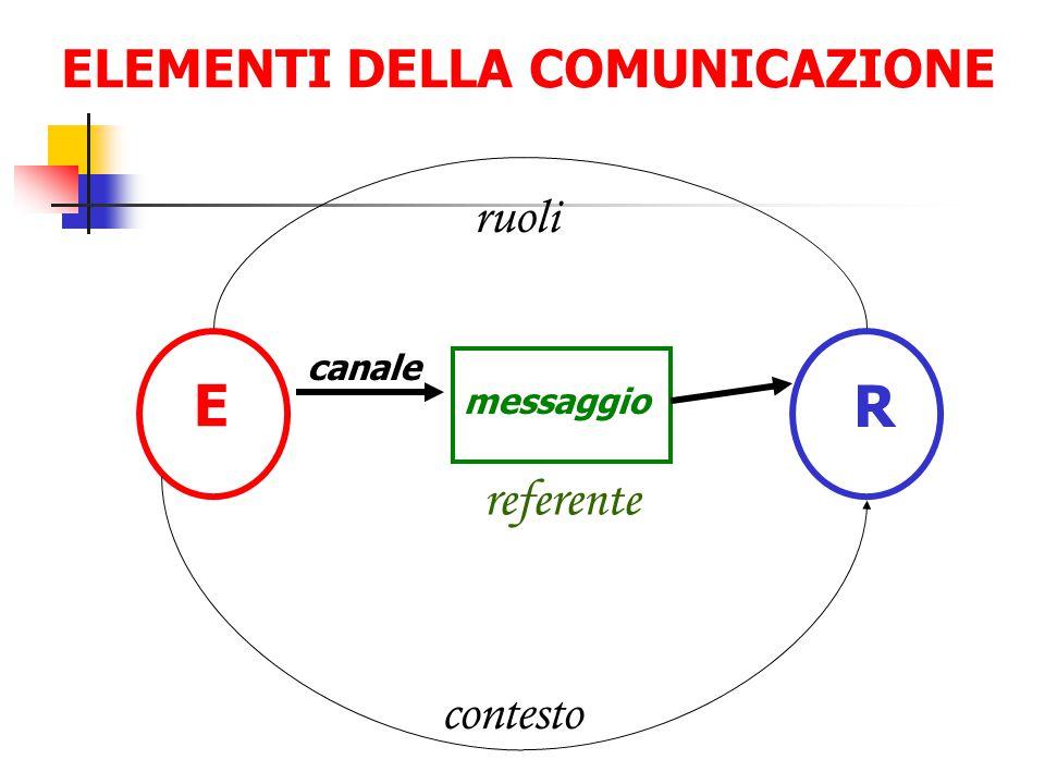 E R ELEMENTI DELLA COMUNICAZIONE referente ruoli contesto canale