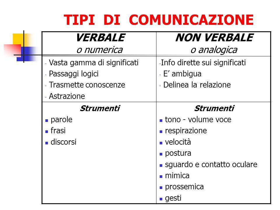 TIPI DI COMUNICAZIONE VERBALE NON VERBALE o numerica o analogica