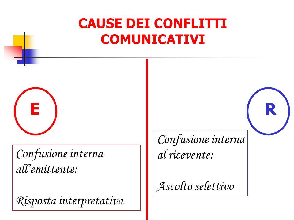 CAUSE DEI CONFLITTI COMUNICATIVI