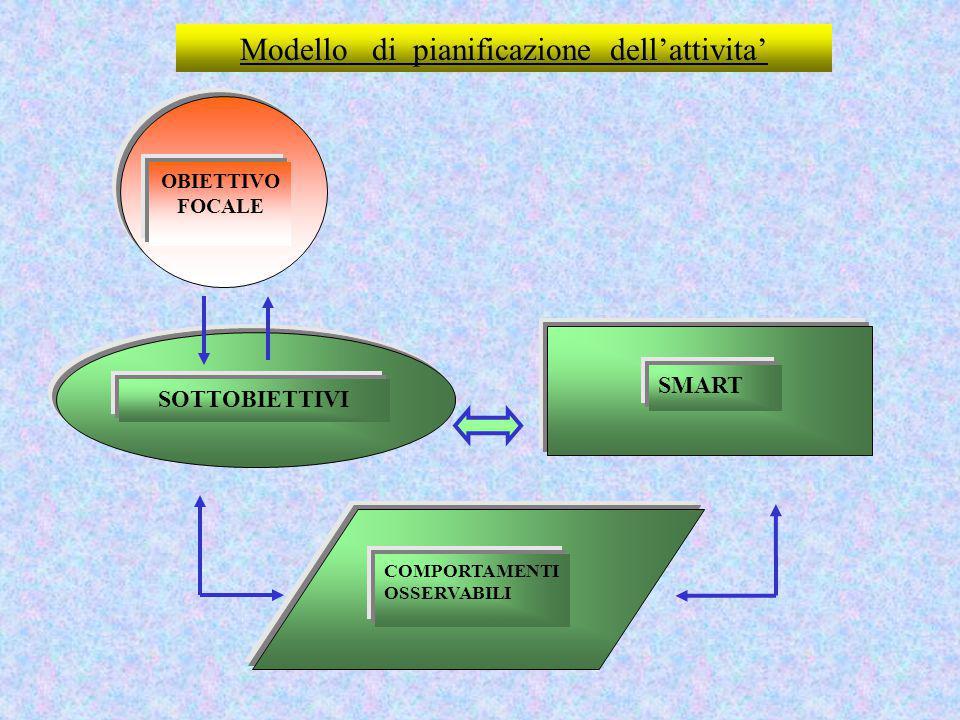 Modello di pianificazione dell'attivita'