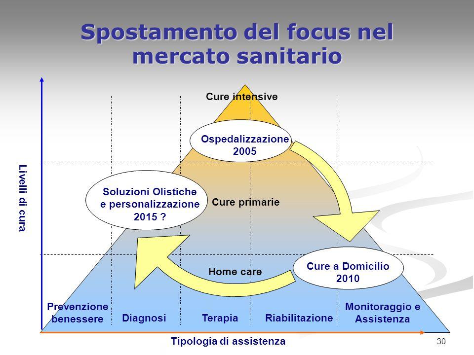 Spostamento del focus nel mercato sanitario