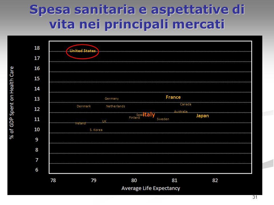 Spesa sanitaria e aspettative di vita nei principali mercati