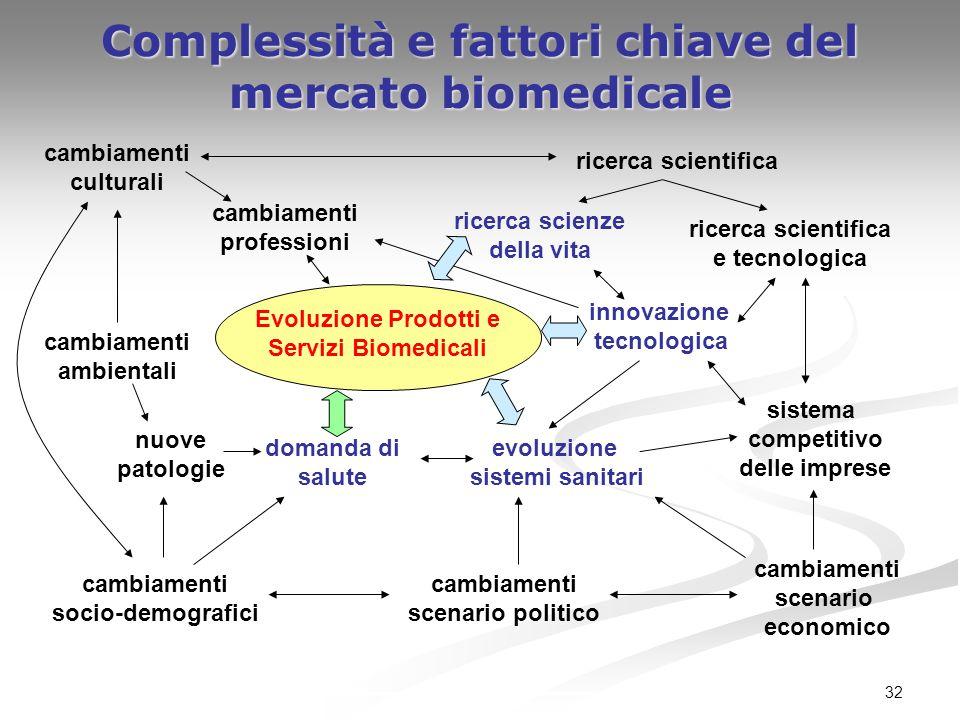Complessità e fattori chiave del mercato biomedicale