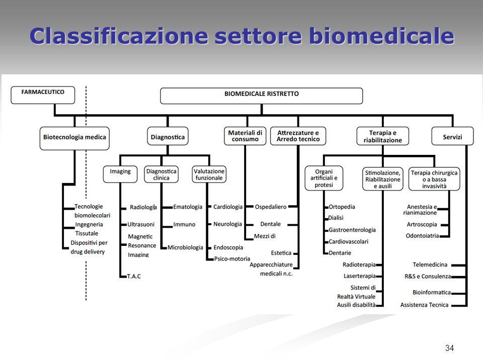 Classificazione settore biomedicale