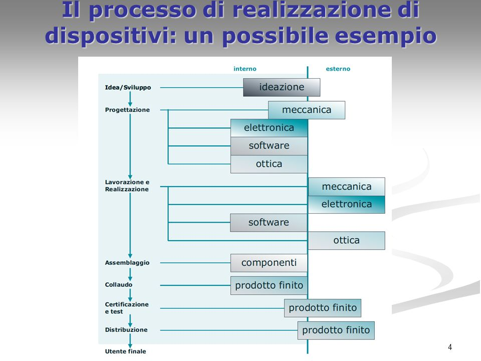 Il processo di realizzazione di dispositivi: un possibile esempio
