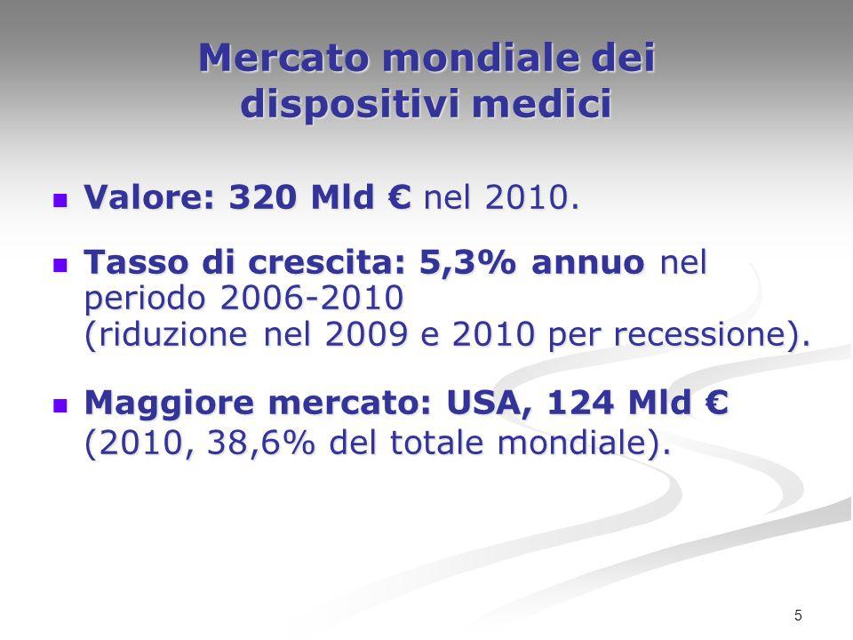 Mercato mondiale dei dispositivi medici