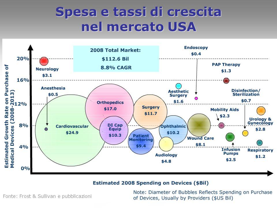 Spesa e tassi di crescita nel mercato USA