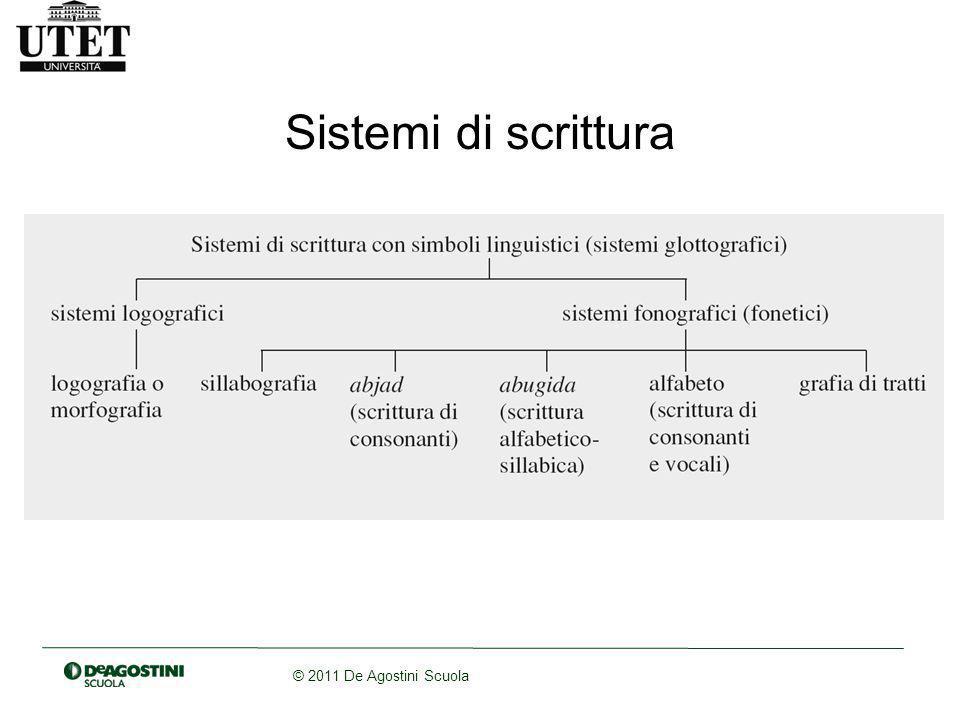 Sistemi di scrittura