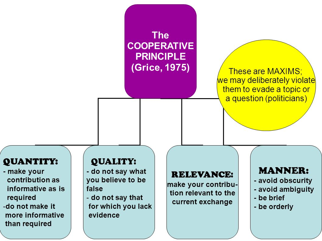 The PRINCIPLE (Grice, 1975) MANNER: COOPERATIVE QUANTITY: QUALITY: