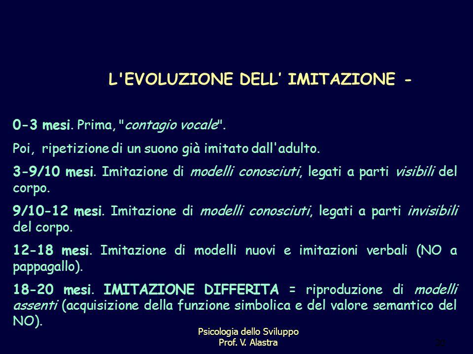 L EVOLUZIONE DELL' IMITAZIONE -
