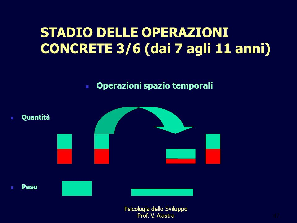 STADIO DELLE OPERAZIONI CONCRETE 3/6 (dai 7 agli 11 anni)