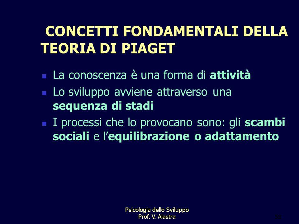 CONCETTI FONDAMENTALI DELLA TEORIA DI PIAGET