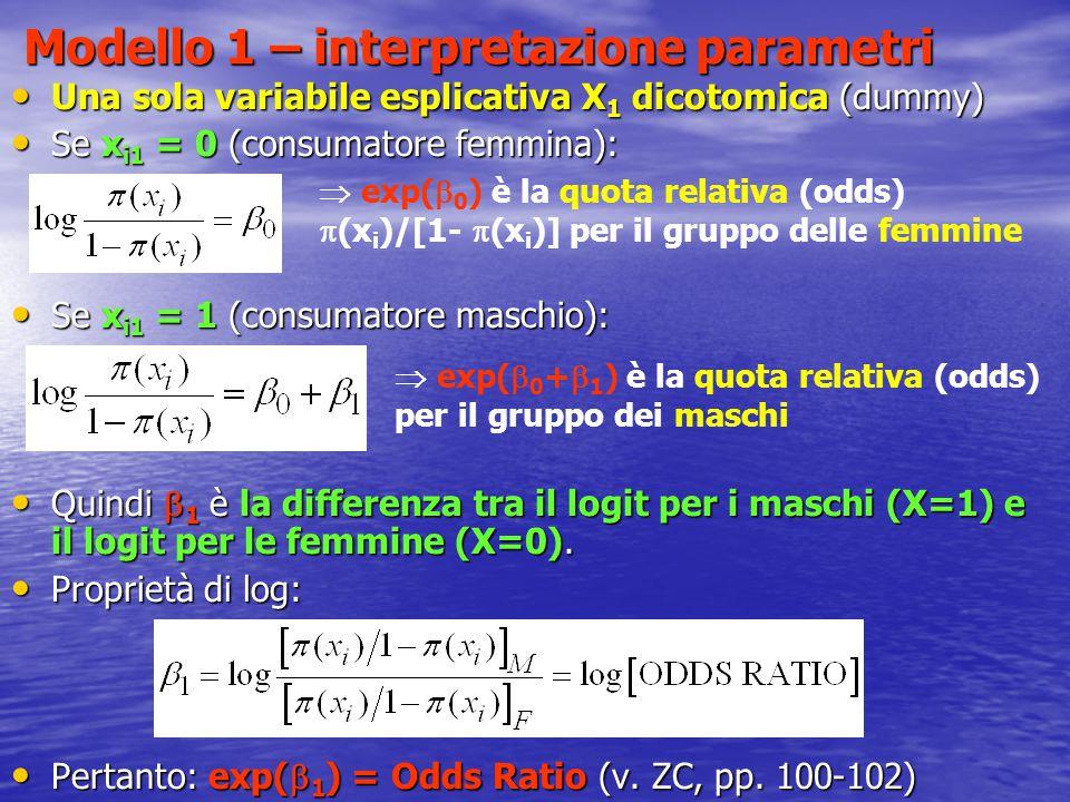 Modello 1 – interpretazione parametri