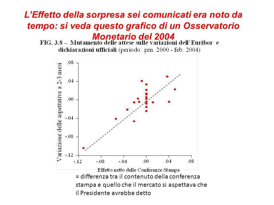 L'Effetto della sorpresa sei comunicati era noto da tempo: si veda questo grafico di un Osservatorio Monetario del 2004