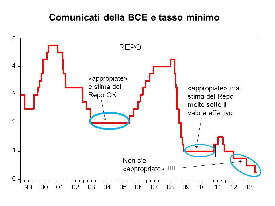 Comunicati della BCE e tasso minimo