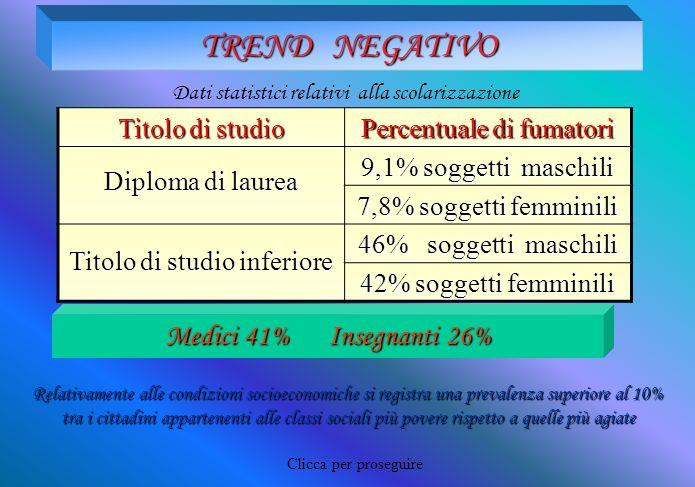 TREND NEGATIVO Medici 41% Insegnanti 26% Titolo di studio